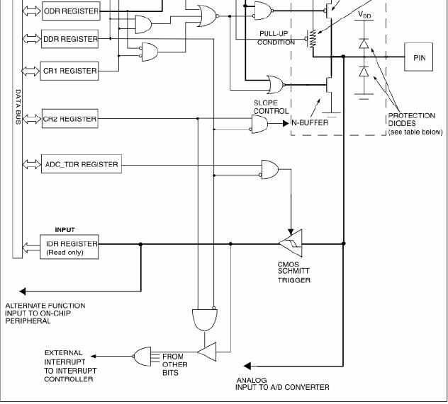 io口结构框图