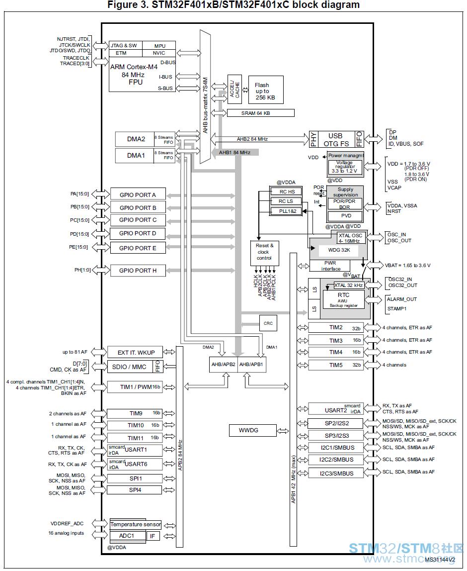 电子整机电路框图